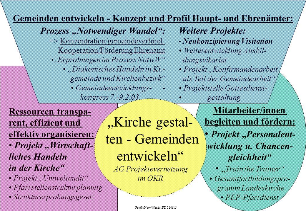 """""""Kirche gestal- ten - Gemeinden entwickeln Projekt """"Personalent-"""