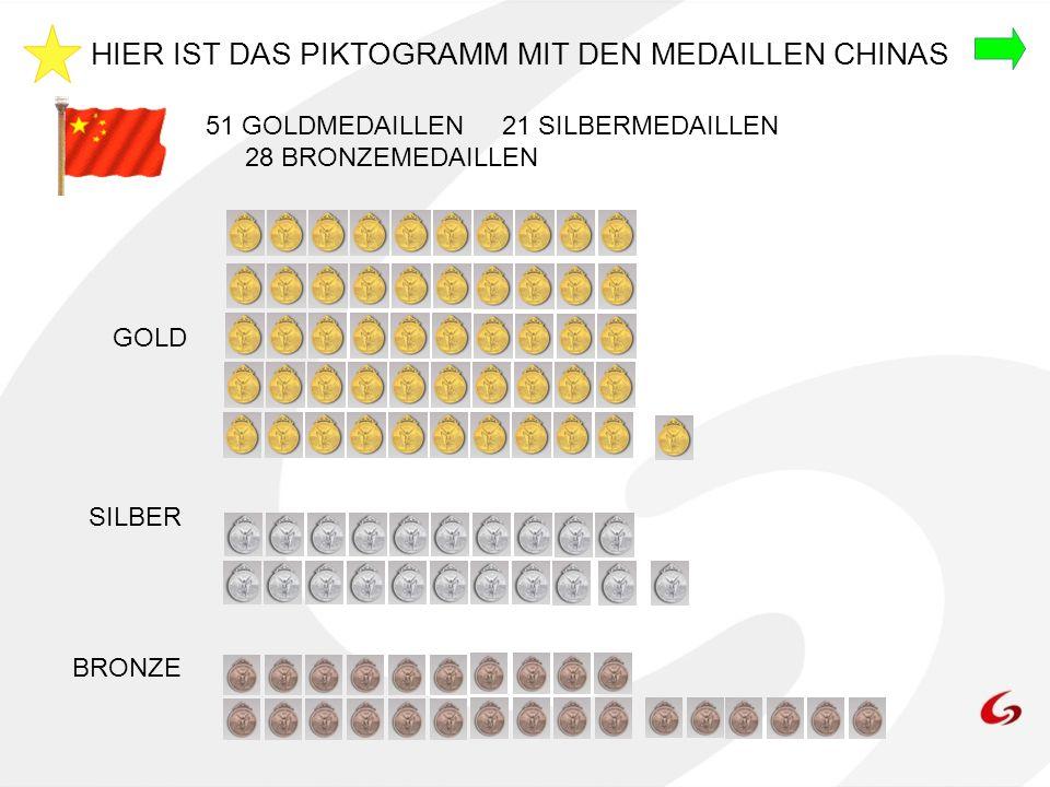 HIER IST DAS PIKTOGRAMM MIT DEN MEDAILLEN CHINAS