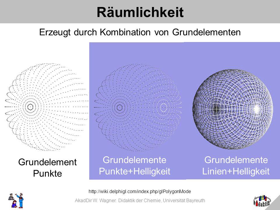 Räumlichkeit Erzeugt durch Kombination von Grundelementen