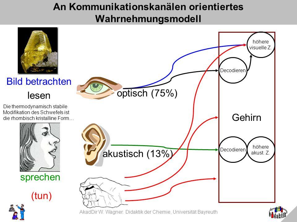An Kommunikationskanälen orientiertes Wahrnehmungsmodell