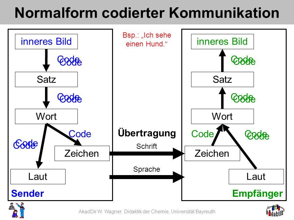 Normalform codierter Kommunikation