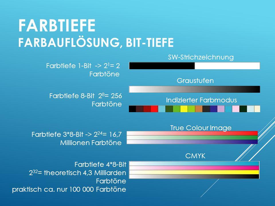 Farbtiefe Farbauflösung, Bit-Tiefe