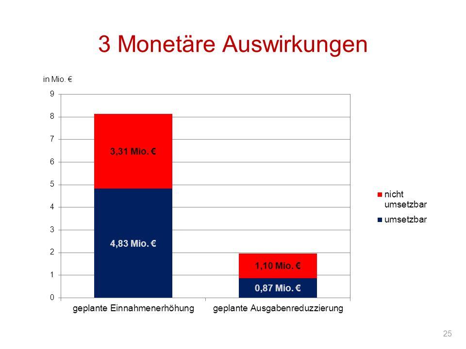 3 Monetäre Auswirkungen