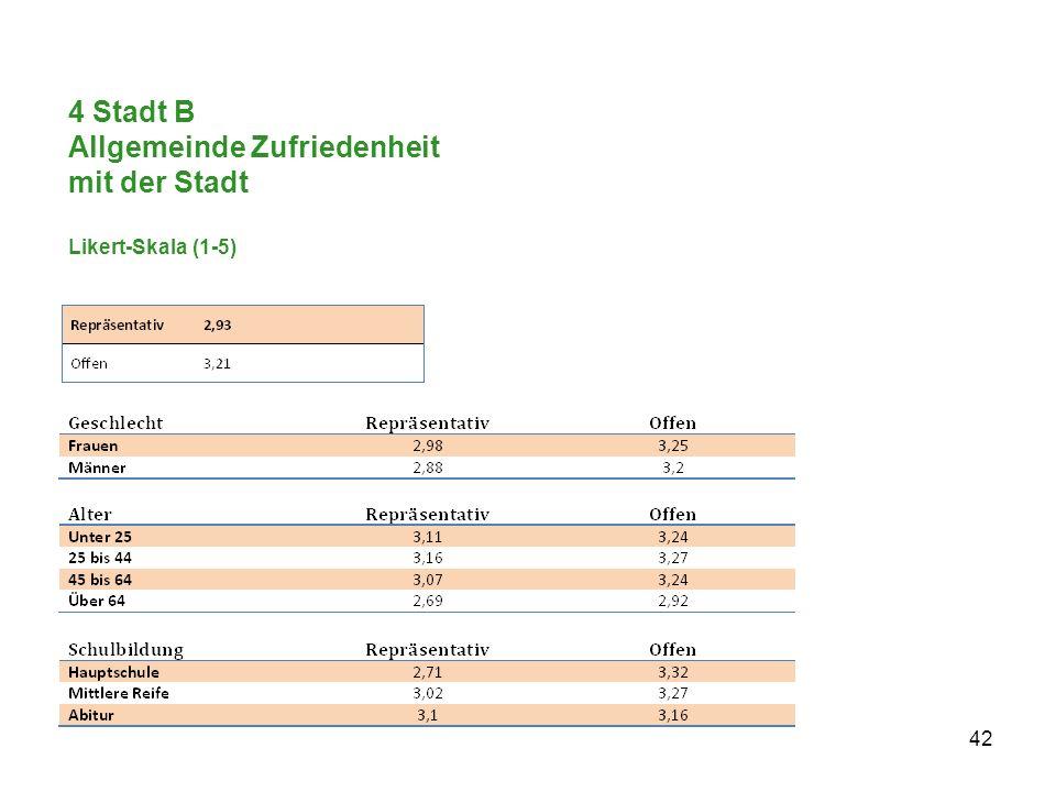 4 Stadt B Allgemeinde Zufriedenheit mit der Stadt Likert-Skala (1-5)