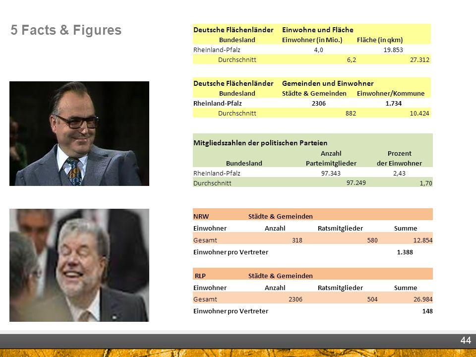 5 Facts & Figures Deutsche Flächenländer Einwohne und Fläche