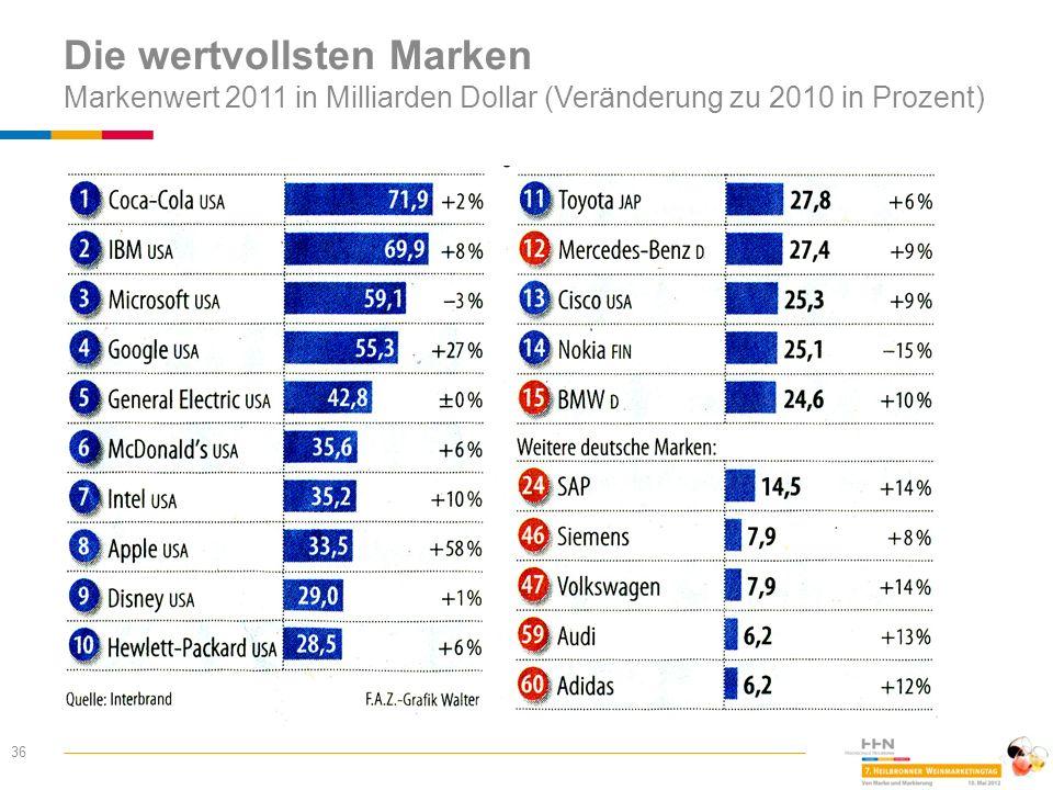 Die wertvollsten Marken Markenwert 2011 in Milliarden Dollar (Veränderung zu 2010 in Prozent)