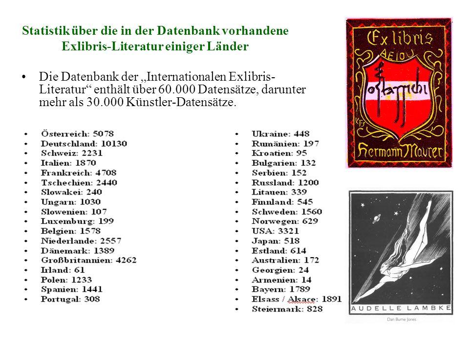 Statistik über die in der Datenbank vorhandene Exlibris-Literatur einiger Länder