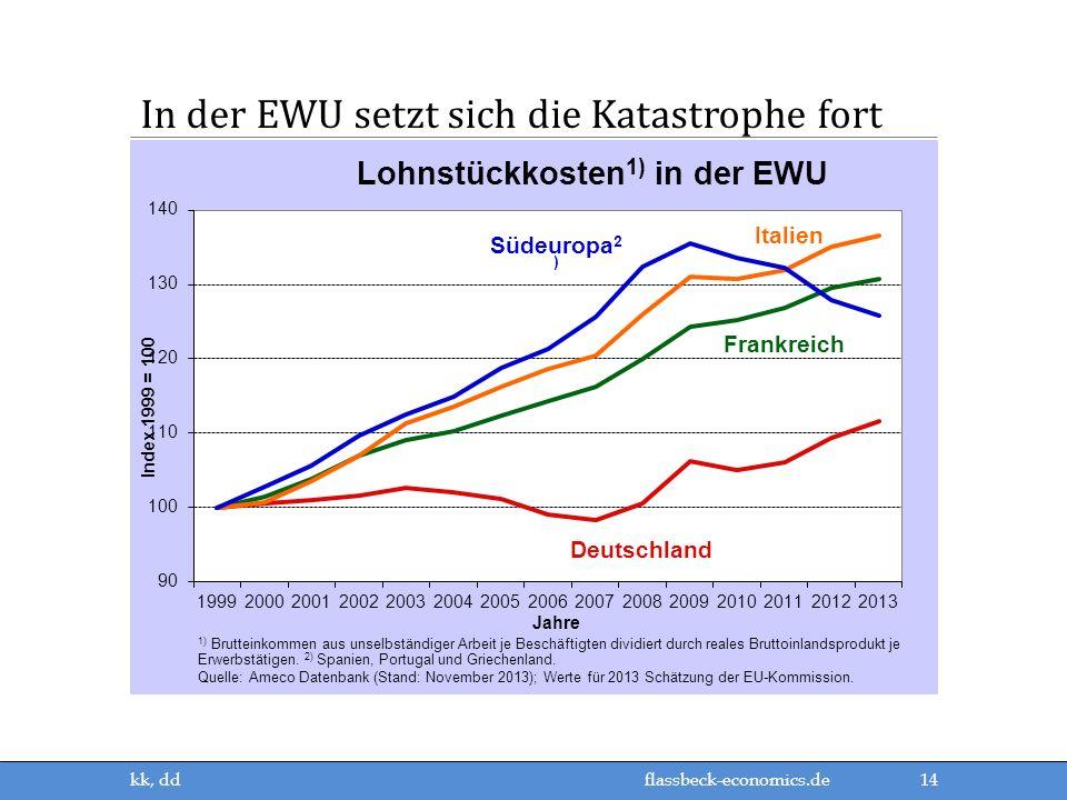 In der EWU setzt sich die Katastrophe fort