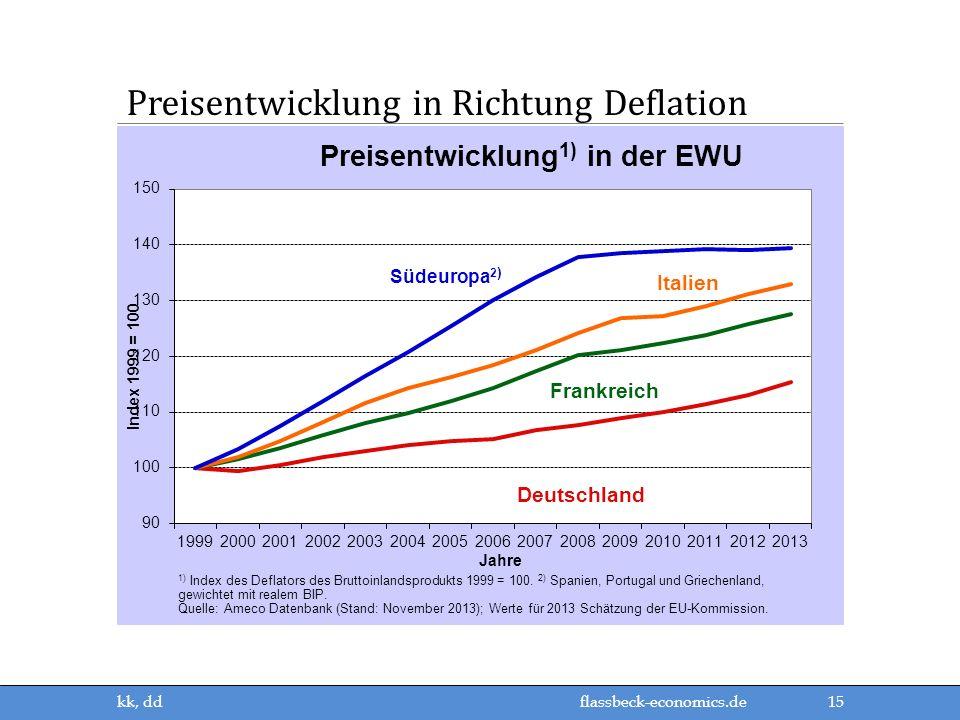 Preisentwicklung in Richtung Deflation