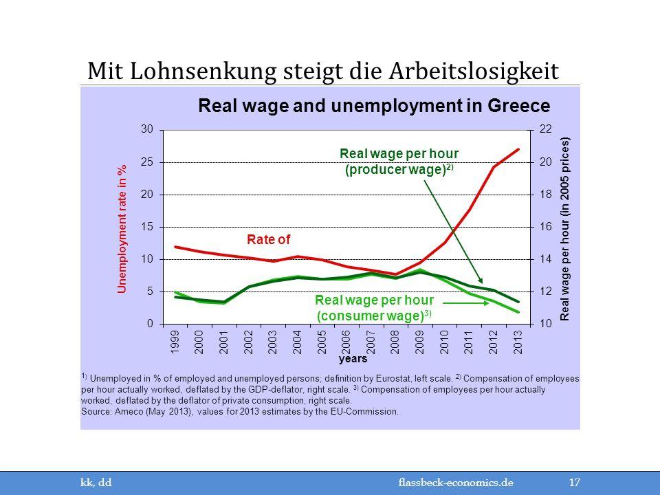Mit Lohnsenkung steigt die Arbeitslosigkeit