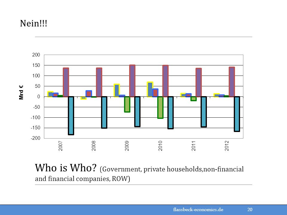 Nein!!! Who is Who (Government, private households,non-financial and financial companies, ROW)