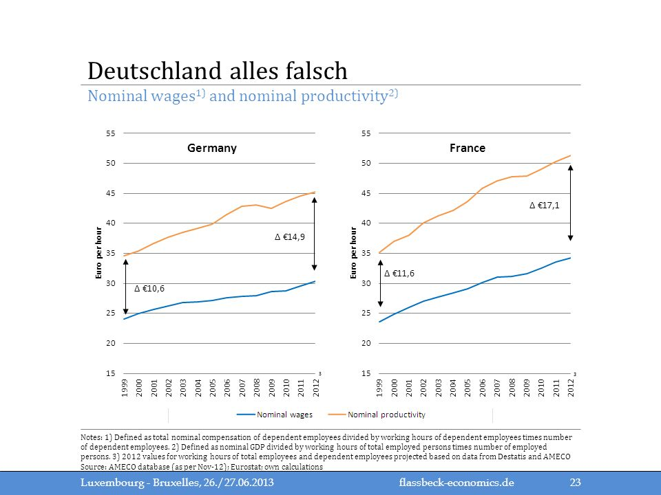 Deutschland alles falsch