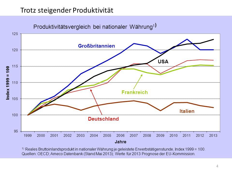 Trotz steigender Produktivität