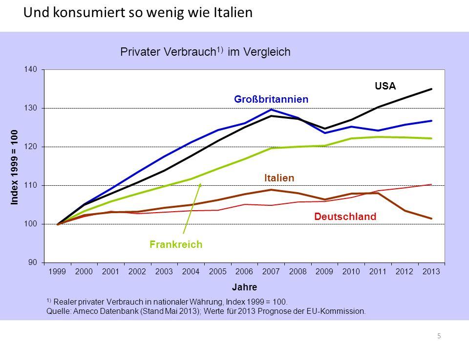 Und konsumiert so wenig wie Italien