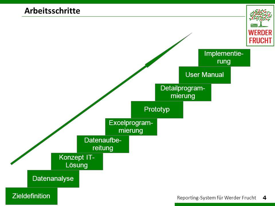 Arbeitsschritte Implementie- rung User Manual Detailprogram-mierung
