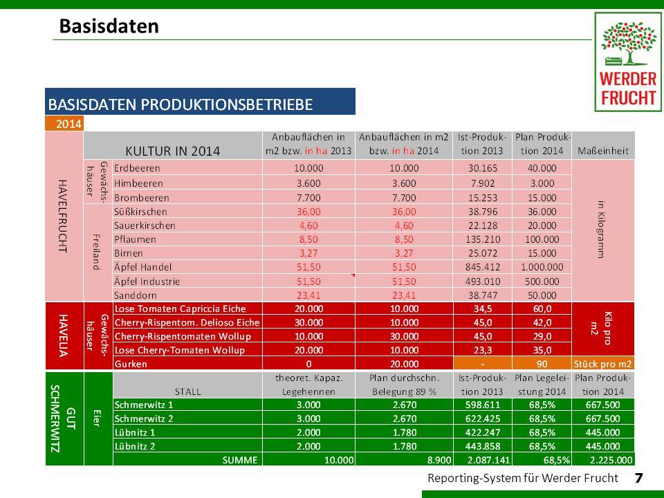 Basisdaten Reporting-System für Werder Frucht 7 8