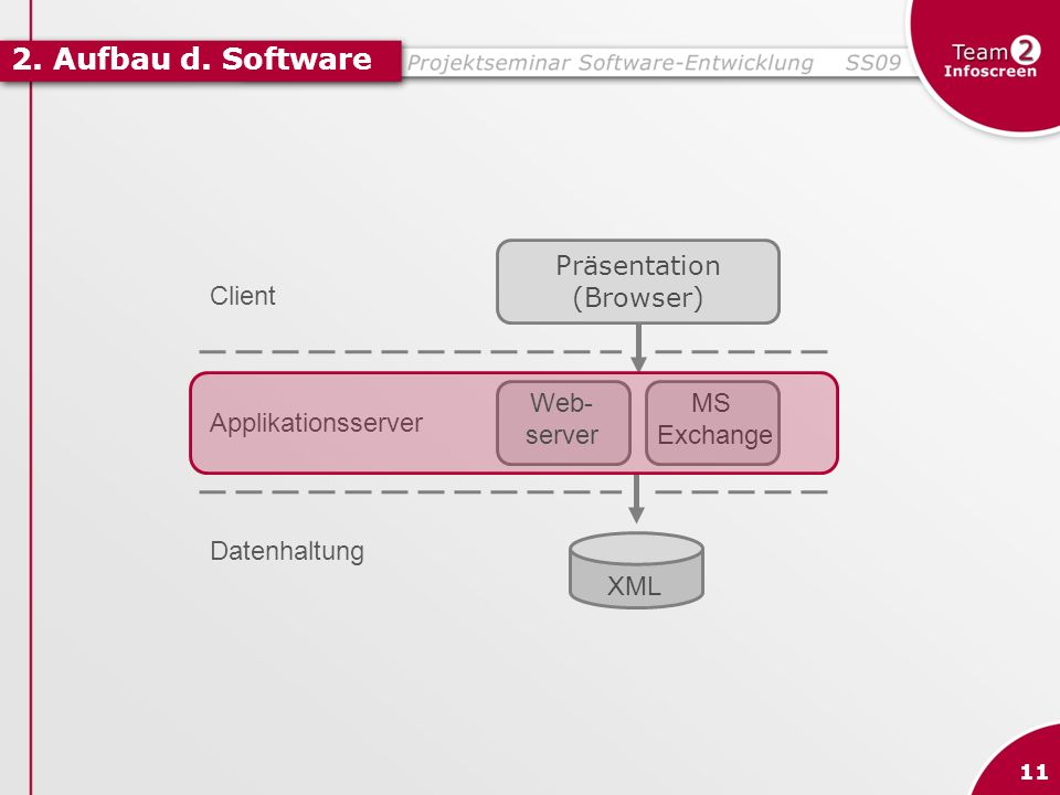 2. Aufbau d. Software Client Applikationsserver Datenhaltung
