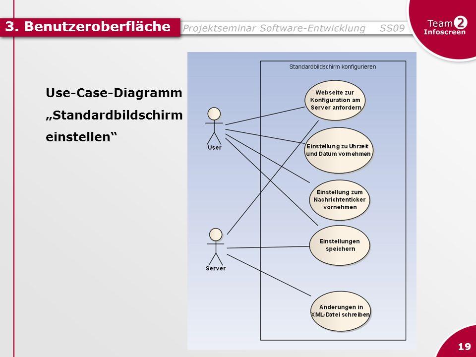 """3. Benutzeroberfläche Use-Case-Diagramm """"Standardbildschirm"""