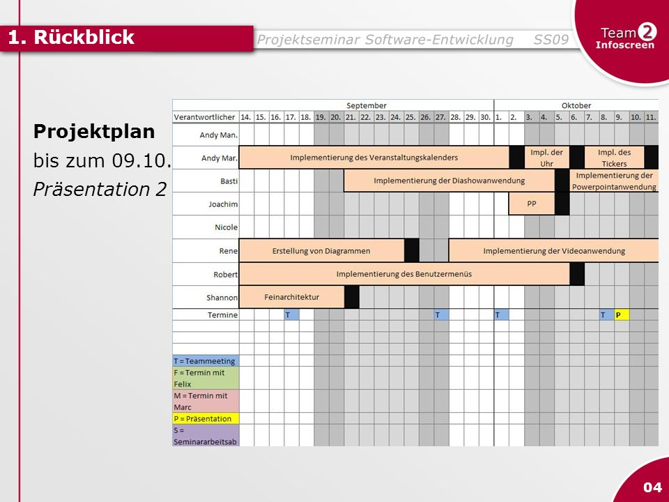 1. Rückblick Projektplan bis zum 09.10. Präsentation 2 04
