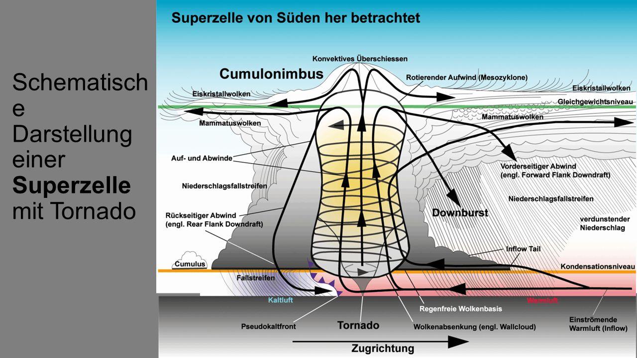 Schematische Darstellung einer Superzelle mit Tornado
