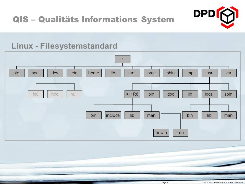 Linux - Filesystemstandard