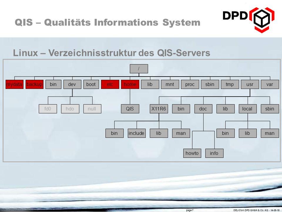 Linux – Verzeichnisstruktur des QIS-Servers