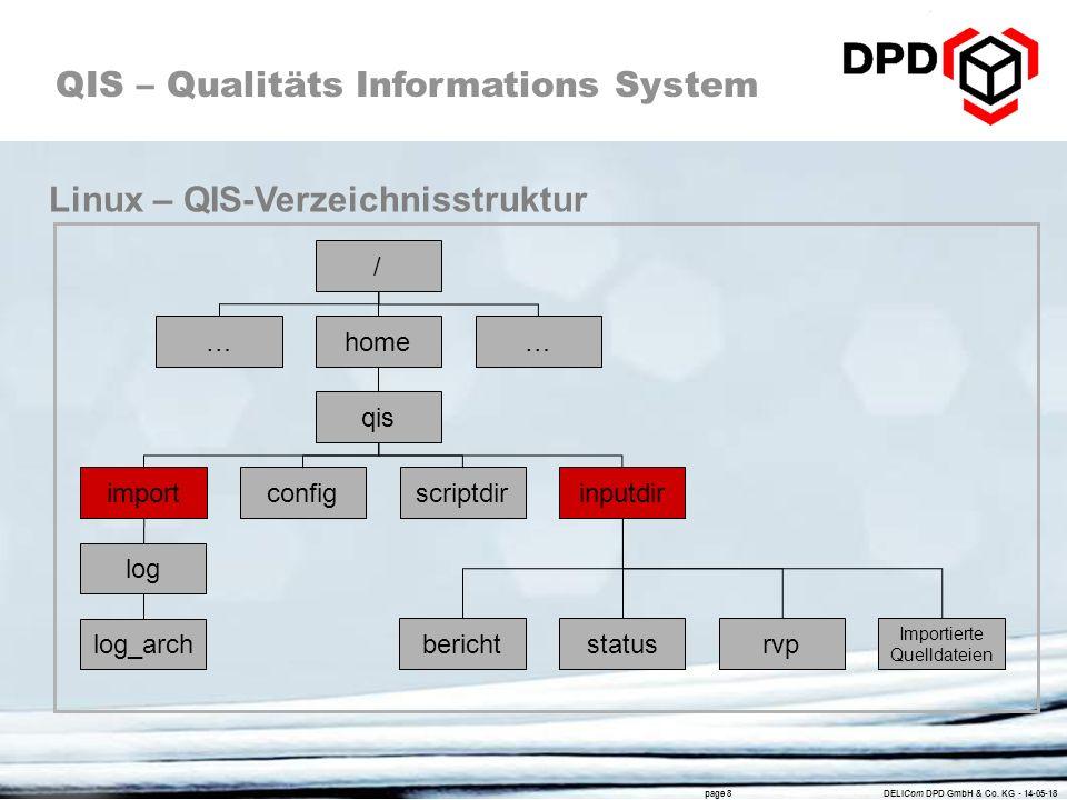 Linux – QIS-Verzeichnisstruktur