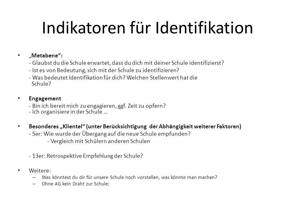 Indikatoren für Identifikation