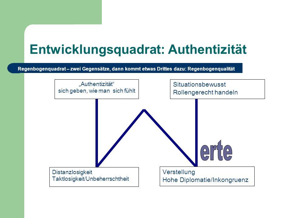 Entwicklungsquadrat: Authentizität