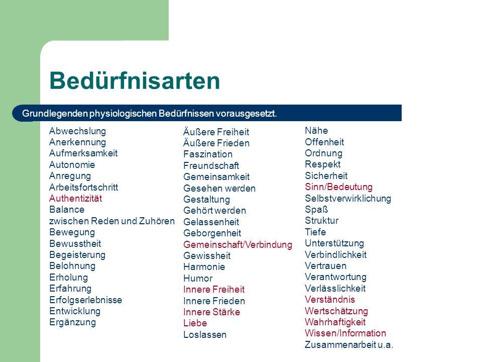 Bedürfnisarten Grundlegenden physiologischen Bedürfnissen vorausgesetzt. Abwechslung. Anerkennung.