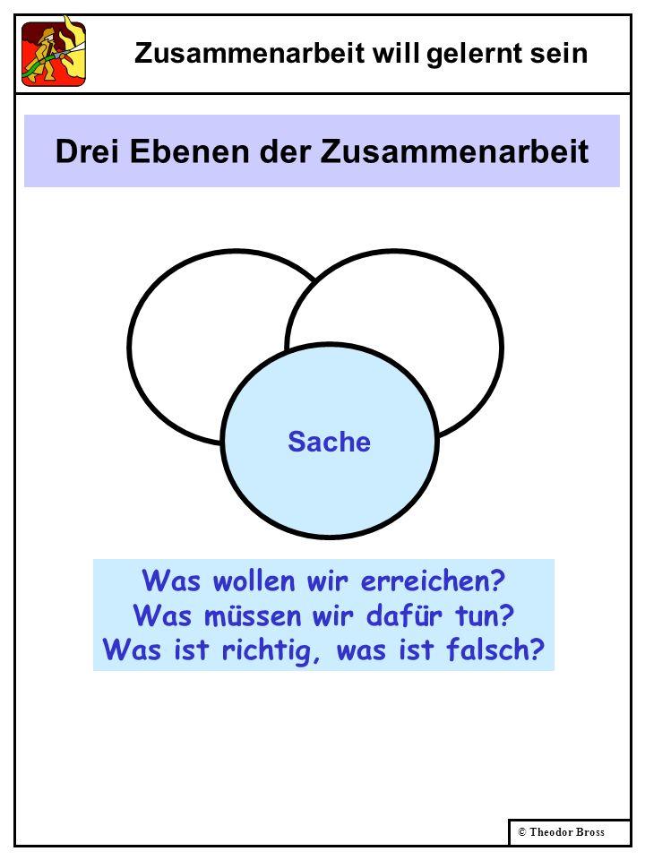 Drei Ebenen der Zusammenarbeit