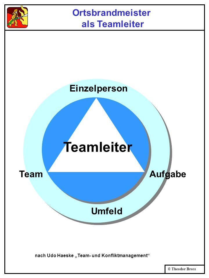 Teamleiter Ortsbrandmeister als Teamleiter Einzelperson Team Aufgabe