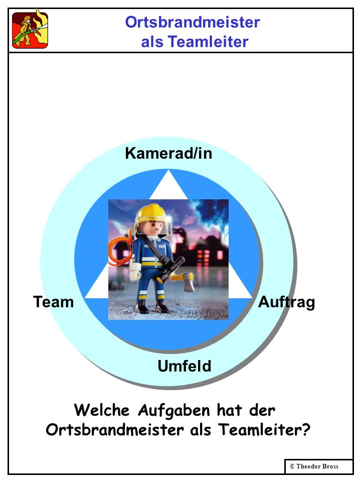 Welche Aufgaben hat der Ortsbrandmeister als Teamleiter