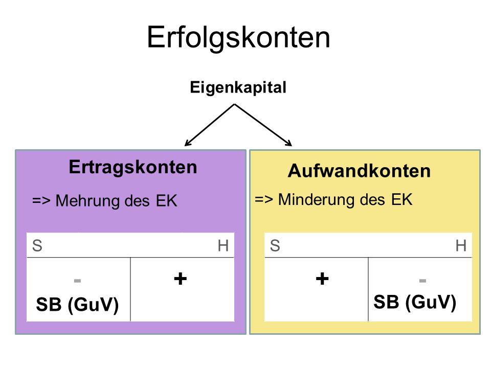 Erfolgskonten - + + - Ertragskonten Aufwandkonten SB (GuV) SB (GuV)