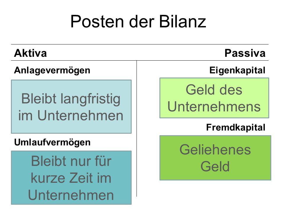 Posten der Bilanz Geld des Unternehmens