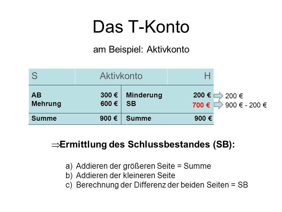 Das T-Konto am Beispiel: Aktivkonto S Aktivkonto H