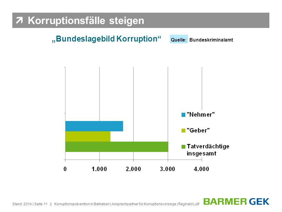 Korruptionsfälle steigen