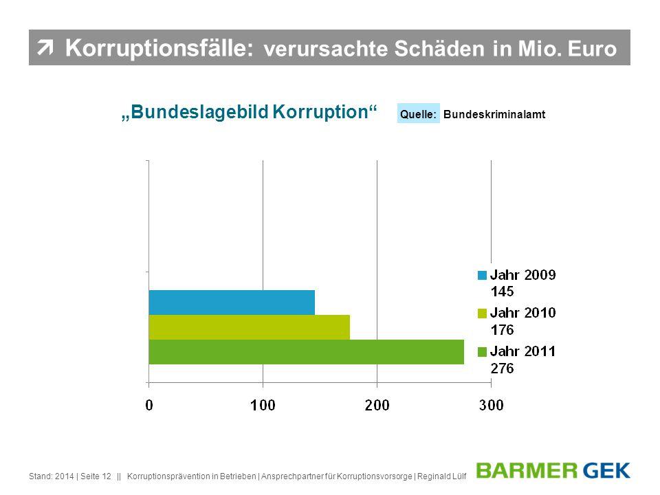 Korruptionsfälle: verursachte Schäden in Mio. Euro