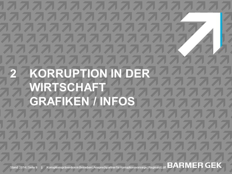 KORRUPTION IN DER WIRTSCHAFT GRAFIKEN / INFOS