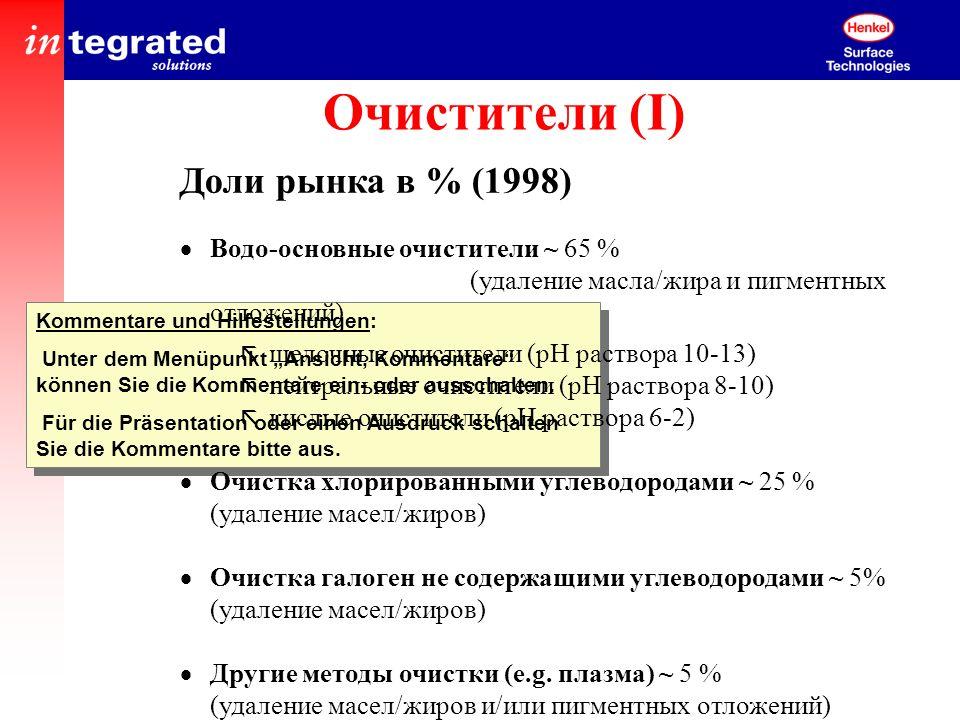 Очистители (I) Доли рынка в % (1998)