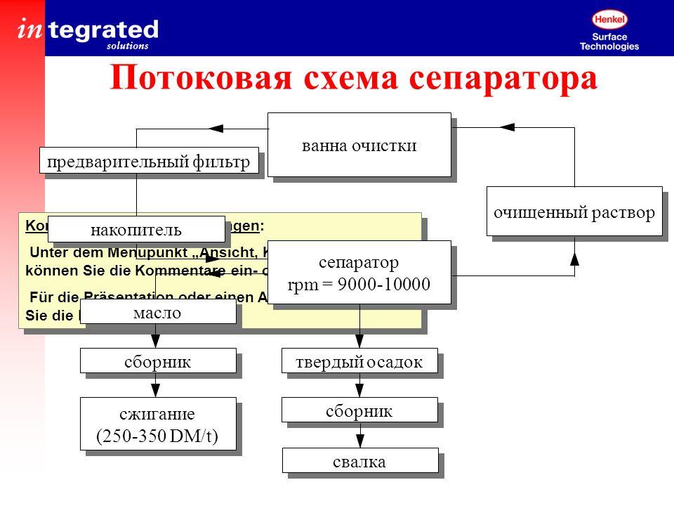 Потоковая схема сепаратора