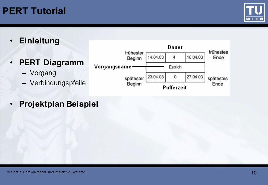 PERT Tutorial Einleitung PERT Diagramm Projektplan Beispiel Vorgang