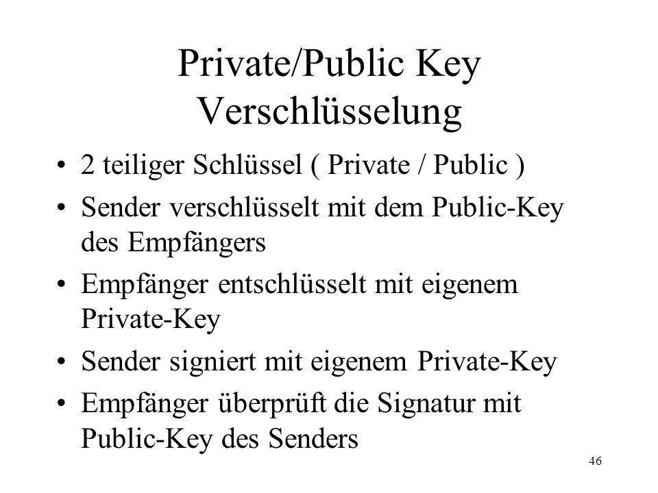 Private/Public Key Verschlüsselung