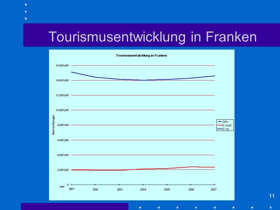 Tourismusentwicklung in Franken