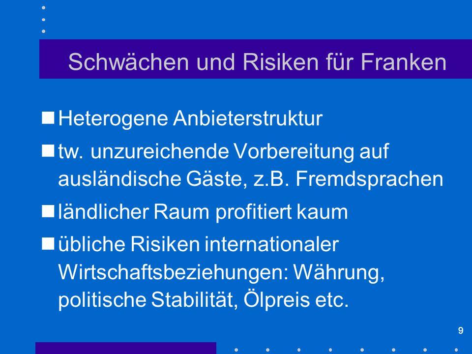 Schwächen und Risiken für Franken