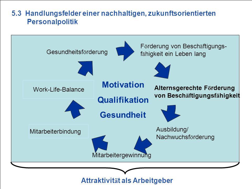 Attraktivität als Arbeitgeber