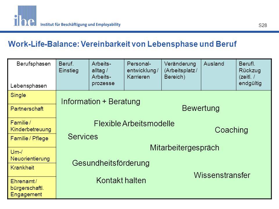 Work-Life-Balance: Vereinbarkeit von Lebensphase und Beruf