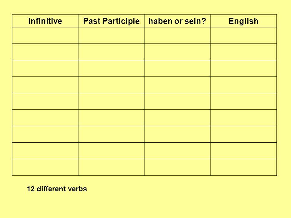 Infinitive Past Participle haben or sein English