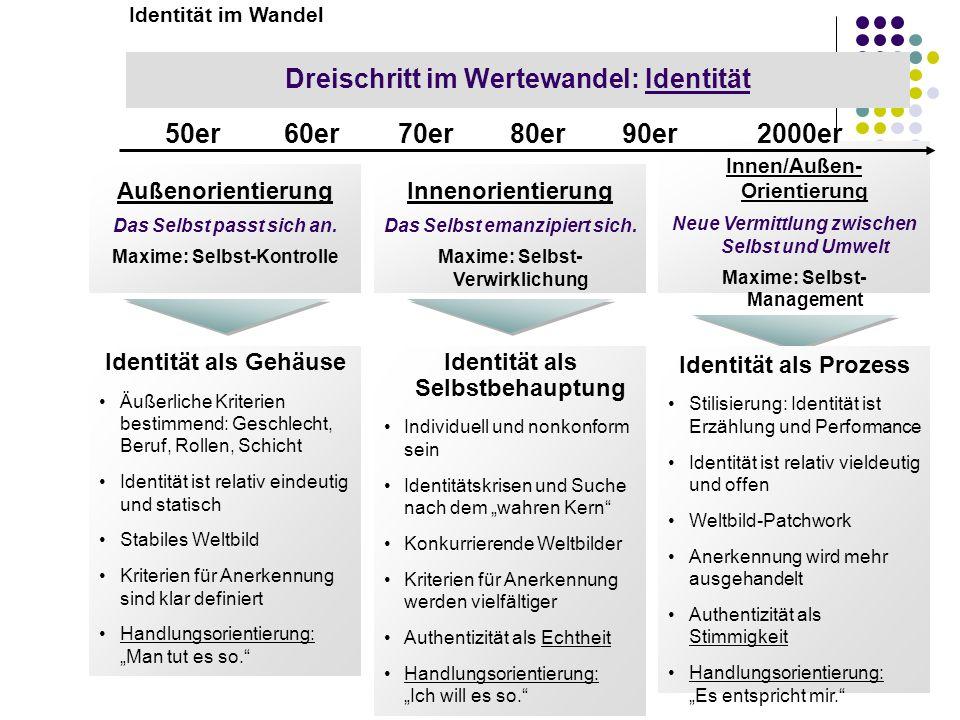 Dreischritt im Wertewandel: Identität 50er 60er 70er 80er 90er 2000er