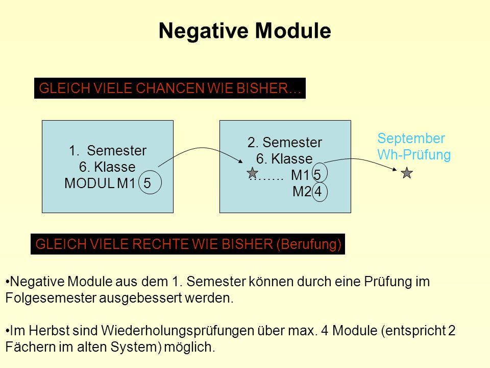 Negative Module GLEICH VIELE CHANCEN WIE BISHER… 2. Semester September